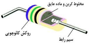 مقاومت های کربنی