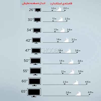 شکل4- جدولی تقریبی برای فاصله شما و تلویزیون